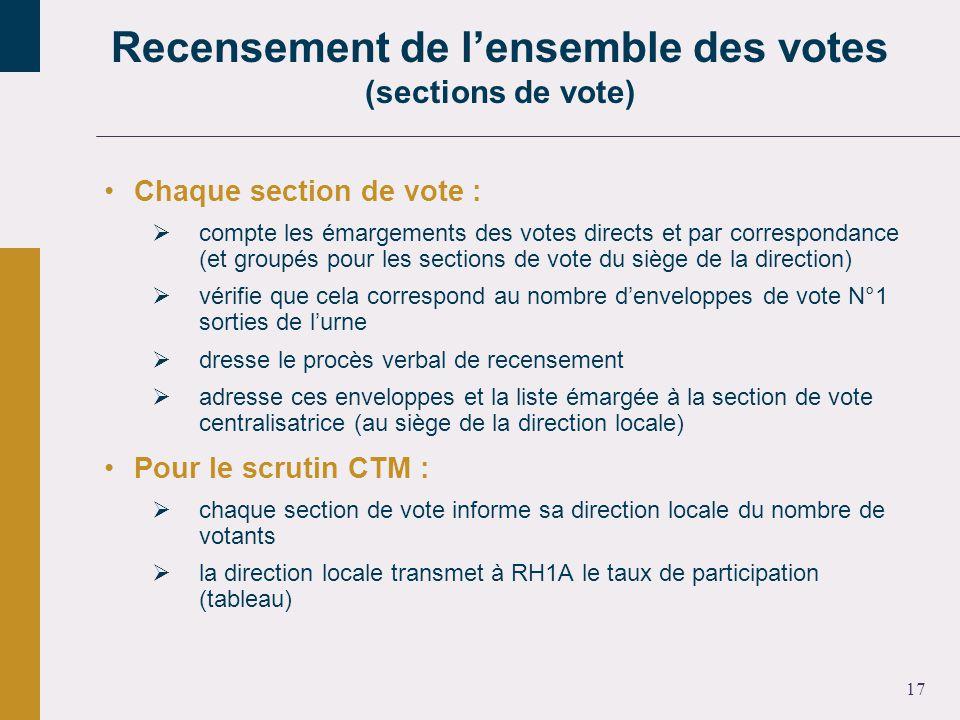 17 Chaque section de vote : compte les émargements des votes directs et par correspondance (et groupés pour les sections de vote du siège de la direction) vérifie que cela correspond au nombre denveloppes de vote N°1 sorties de lurne dresse le procès verbal de recensement adresse ces enveloppes et la liste émargée à la section de vote centralisatrice (au siège de la direction locale) Pour le scrutin CTM : chaque section de vote informe sa direction locale du nombre de votants la direction locale transmet à RH1A le taux de participation (tableau) Recensement de lensemble des votes (sections de vote)