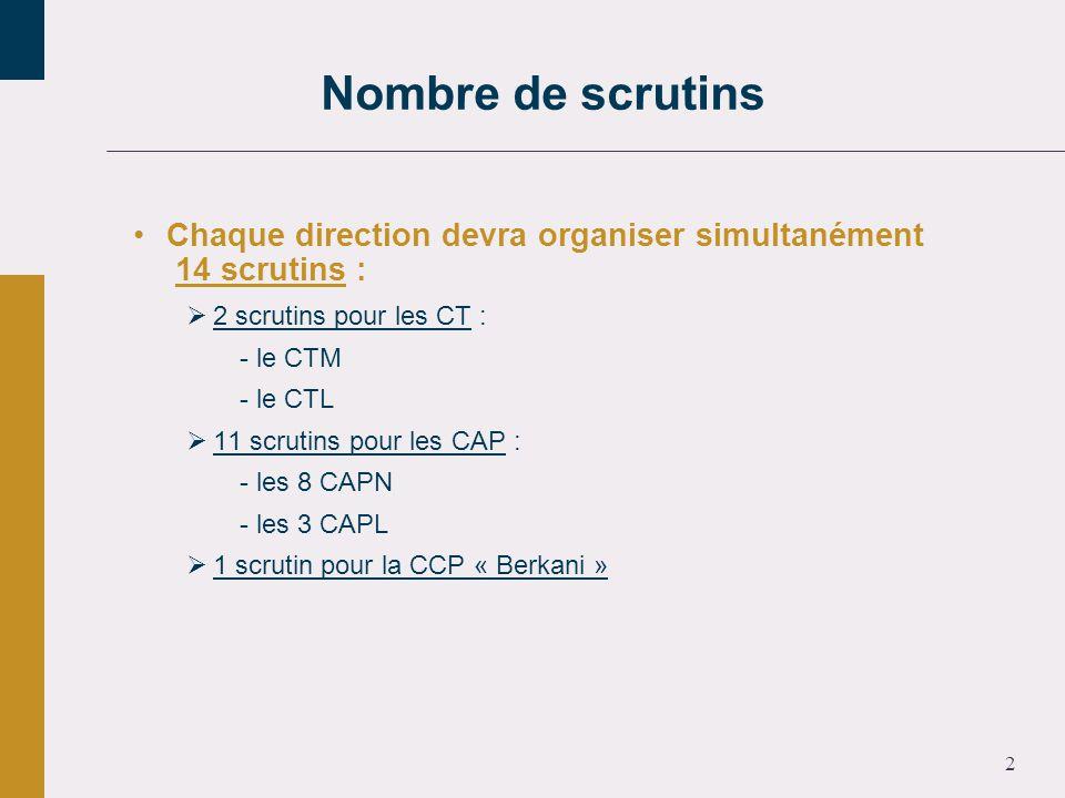 2 Chaque direction devra organiser simultanément 14 scrutins : 2 scrutins pour les CT : - le CTM - le CTL 11 scrutins pour les CAP : - les 8 CAPN - les 3 CAPL 1 scrutin pour la CCP « Berkani » Nombre de scrutins