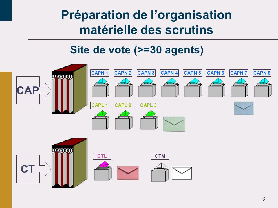 6 CAP CT CAPN 1CAPN 2CAPN 3CAPN 4CAPN 5CAPN 6CAPN 7CAPN 8 CAPL 1CAPL 2CAPL 3 CTLCTM Site de vote (>=30 agents)