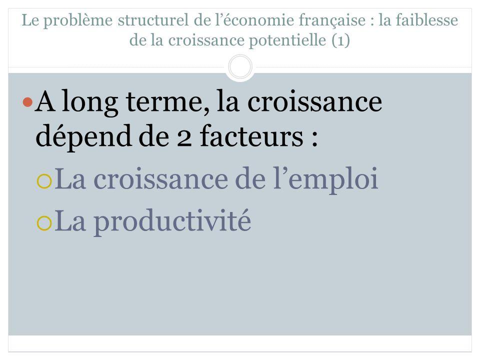 Le problème structurel de léconomie française : la faiblesse de la croissance potentielle (1) A long terme, la croissance dépend de 2 facteurs : La croissance de lemploi La productivité