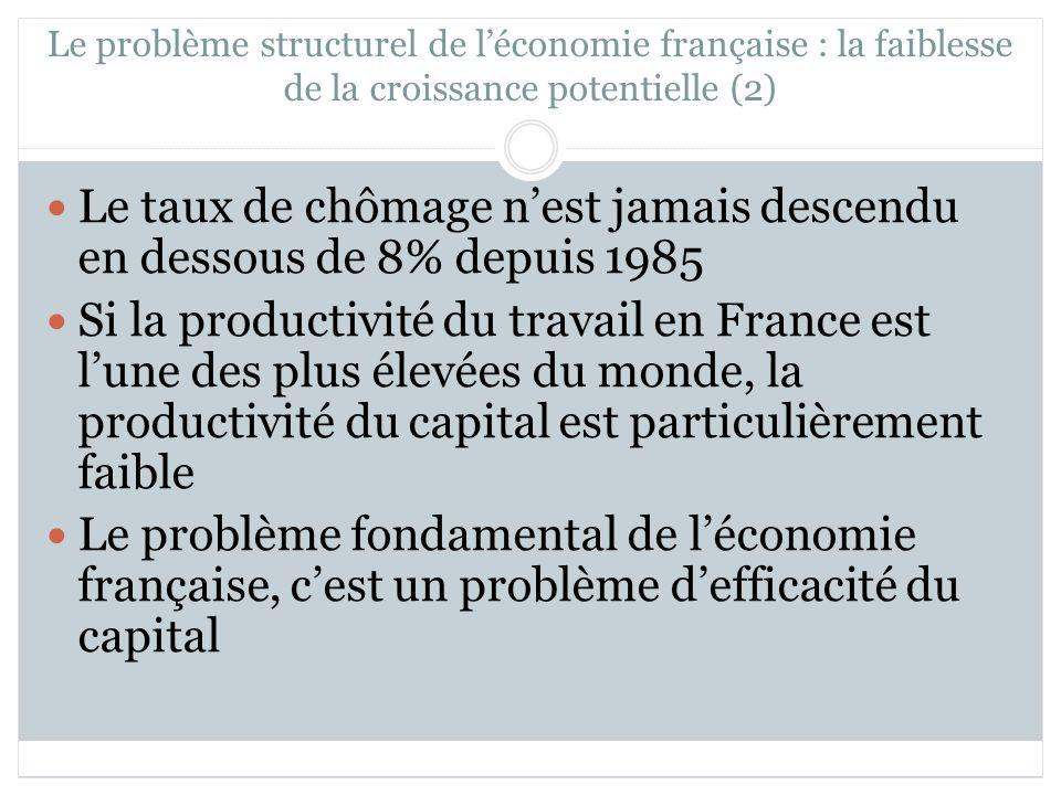Le problème structurel de léconomie française : la faiblesse de la croissance potentielle (2) Le taux de chômage nest jamais descendu en dessous de 8% depuis 1985 Si la productivité du travail en France est lune des plus élevées du monde, la productivité du capital est particulièrement faible Le problème fondamental de léconomie française, cest un problème defficacité du capital
