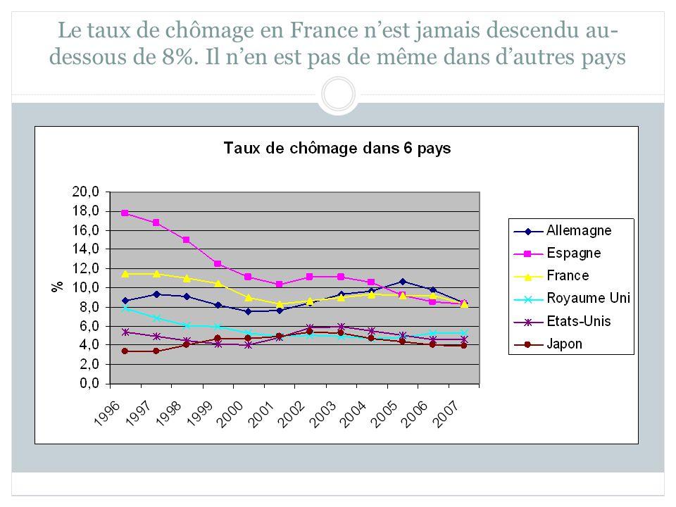 Le taux de chômage en France nest jamais descendu au- dessous de 8%.