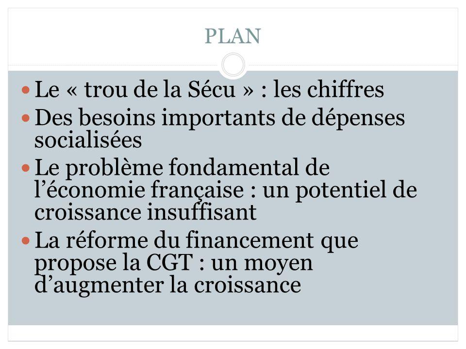 PLAN Le « trou de la Sécu » : les chiffres Des besoins importants de dépenses socialisées Le problème fondamental de léconomie française : un potentiel de croissance insuffisant La réforme du financement que propose la CGT : un moyen daugmenter la croissance