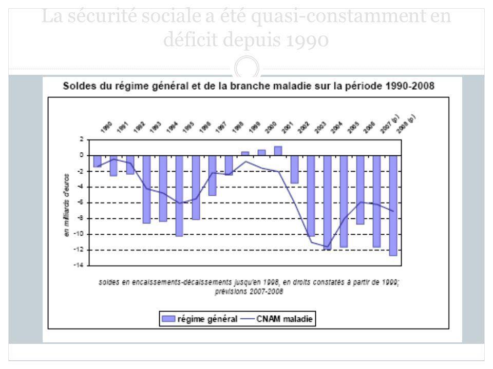La sécurité sociale a été quasi-constamment en déficit depuis 1990