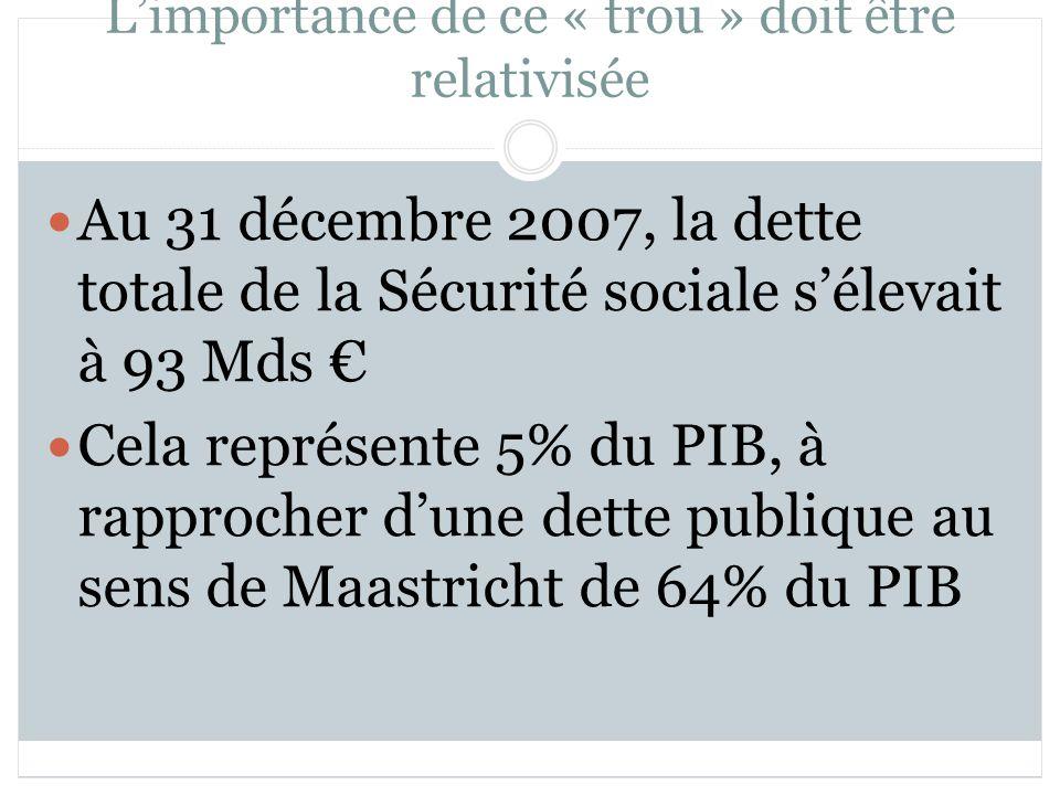 Limportance de ce « trou » doit être relativisée Au 31 décembre 2007, la dette totale de la Sécurité sociale sélevait à 93 Mds Cela représente 5% du PIB, à rapprocher dune dette publique au sens de Maastricht de 64% du PIB