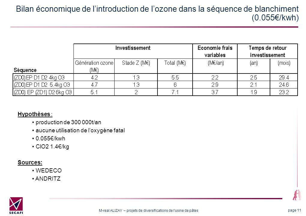 M-real ALIZAY – projets de diversifications de l'usine de pâtes page 11 Bilan économique de lintroduction de lozone dans la séquence de blanchiment (0