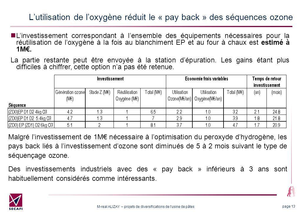 M-real ALIZAY – projets de diversifications de l'usine de pâtes page 13 Lutilisation de loxygène réduit le « pay back » des séquences ozone Malgré lin