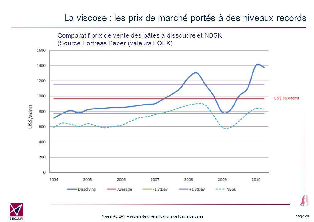 M-real ALIZAY – projets de diversifications de l usine de pâtes page 28 La viscose : les prix de marché portés à des niveaux records Comparatif prix de vente des pâtes à dissoudre et NBSK (Source Fortress Paper (valeurs FOEX)