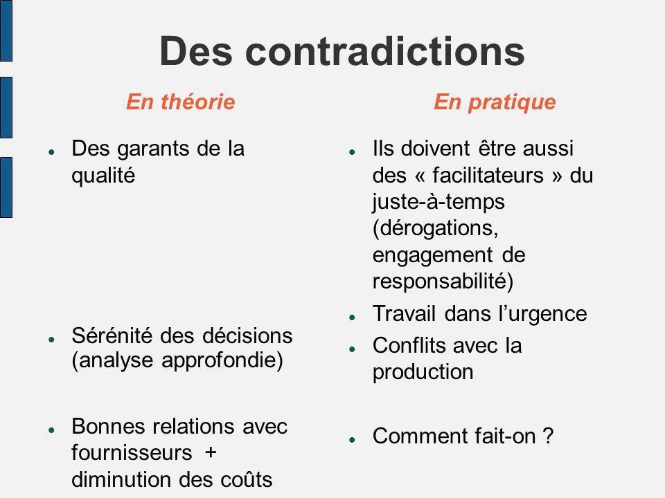 Des contradictions En théorie Des garants de la qualité Sérénité des décisions (analyse approfondie) Bonnes relations avec fournisseurs + diminution d