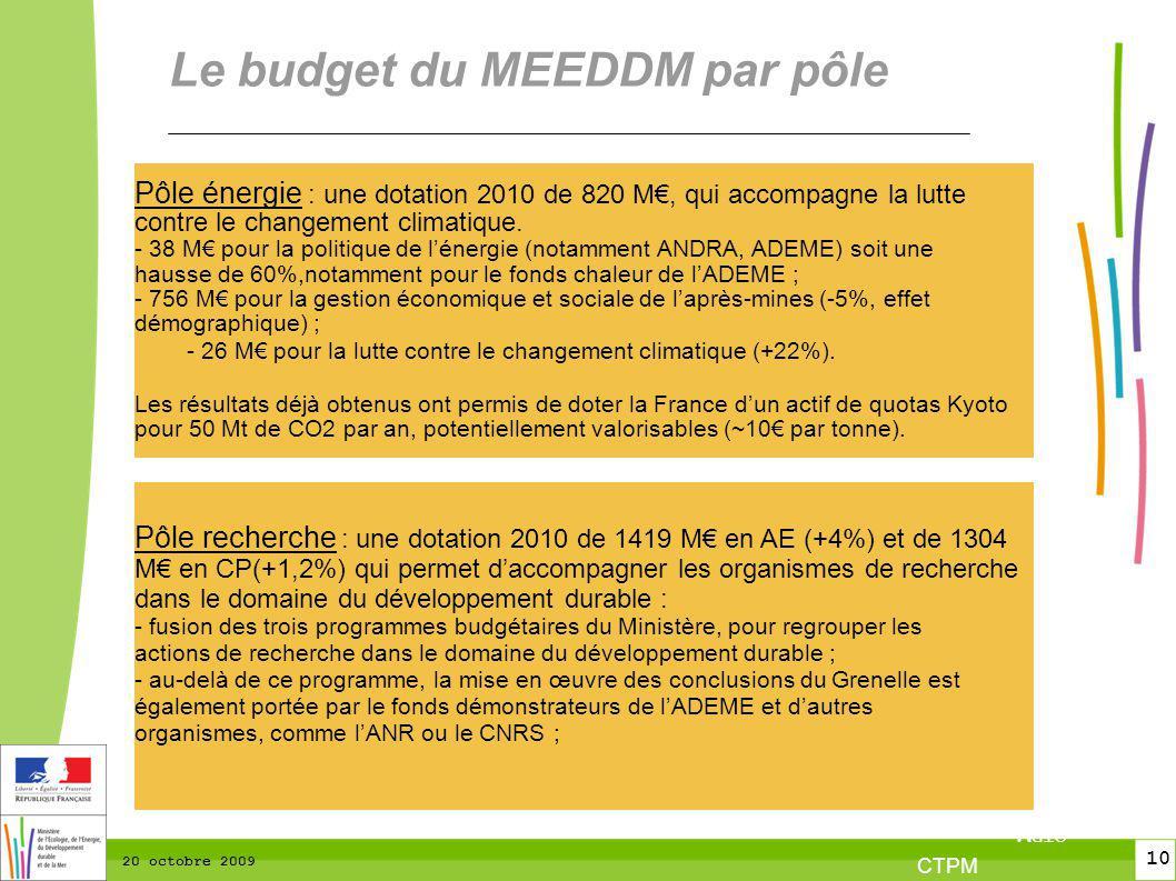 10 CTPM 2 10 CTPM 20 octobre 2009 Le budget du MEEDDM par pôle Pôle recherche : une dotation 2010 de 1419 M en AE (+4%) et de 1304 M en CP(+1,2%) qui