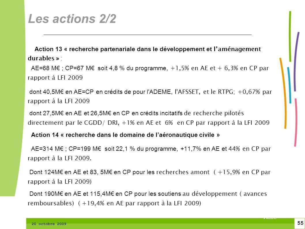 55 CTPM 2 55 CTPM 20 octobre 2009 Action 13 « recherche partenariale dans le développement et laménagement durables » : AE=68 M ; CP=67 M soit 4,8 % du programme, +1,5% en AE et + 6,3% en CP par rapport à LFI 2009 dont 40,5M en AE=CP en crédits de pour l ADEME, l AFSSET, et le RTPG; +0,67% par rapport à la LFI 2009 dont 27,5M en AE et 26,5M en CP en crédits incitatifs de recherche pilotés directement par le CGDD/ DRI, +1% en AE et 6% en CP par rapport à la LFI 2009 Action 14 « recherche dans le domaine de laéronautique civile » AE=314 M ; CP=199 M soit 22,1 % du programme, +11,7% en AE et 44% en CP par rapport à la LFI 2009.