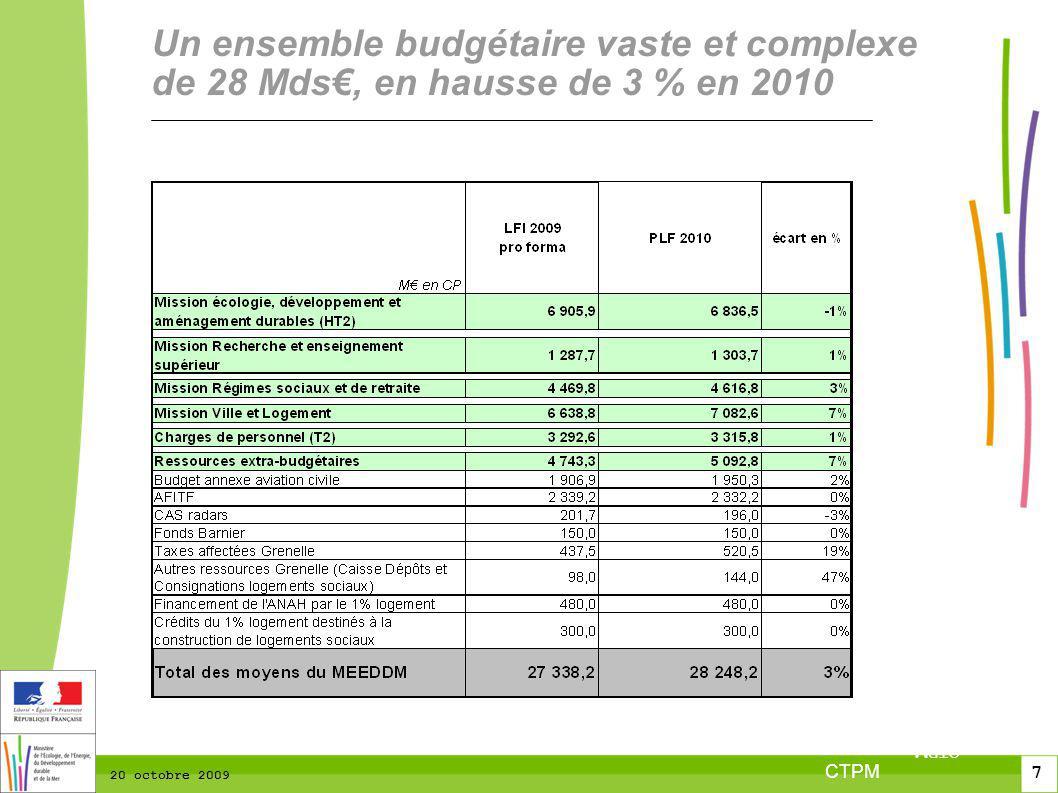 7 7 2 7 CTPM 20 octobre 2009 Un ensemble budgétaire vaste et complexe de 28 Mds, en hausse de 3 % en 2010 CTPM