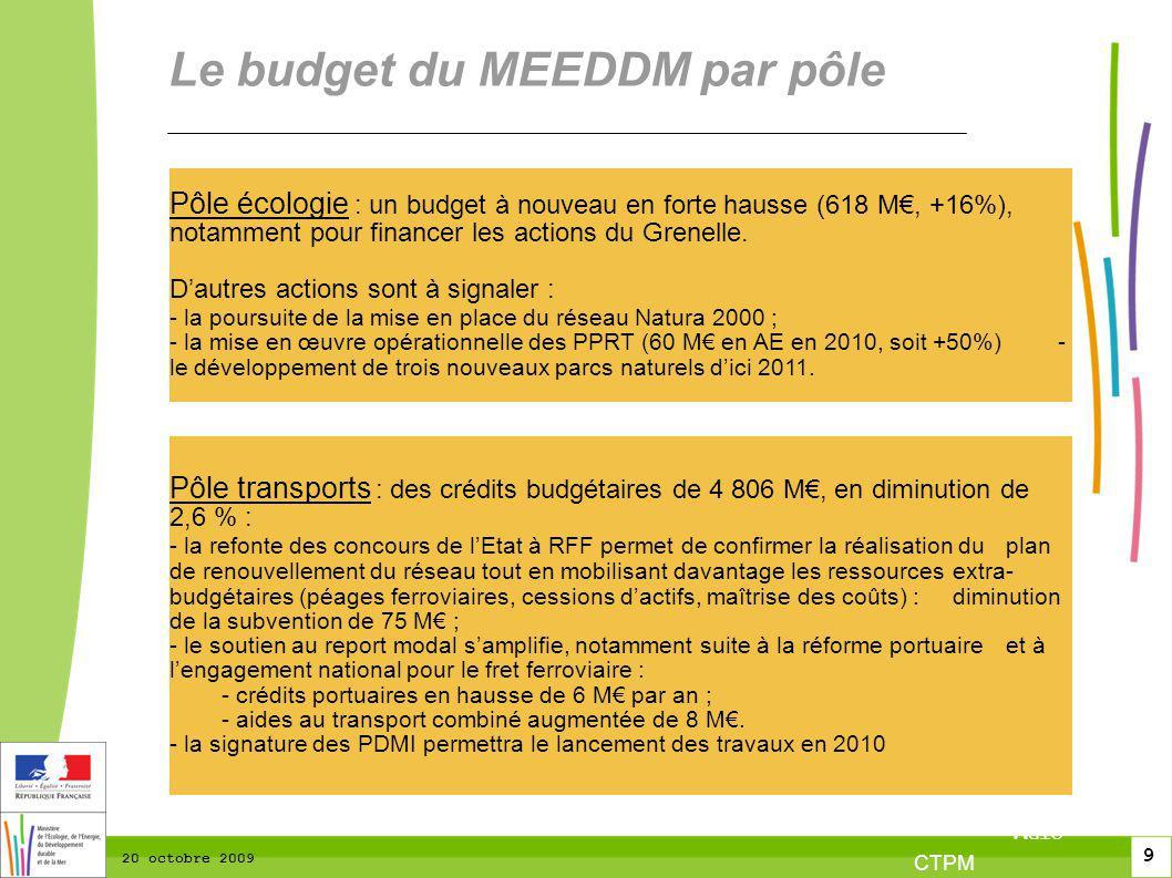10 CTPM 2 10 CTPM 20 octobre 2009 Le budget du MEEDDM par pôle Pôle recherche : une dotation 2010 de 1419 M en AE (+4%) et de 1304 M en CP(+1,2%) qui permet daccompagner les organismes de recherche dans le domaine du développement durable : - fusion des trois programmes budgétaires du Ministère, pour regrouper les actions de recherche dans le domaine du développement durable ; - au-delà de ce programme, la mise en œuvre des conclusions du Grenelle est également portée par le fonds démonstrateurs de lADEME et dautres organismes, comme lANR ou le CNRS ; Pôle énergie : une dotation 2010 de 820 M, qui accompagne la lutte contre le changement climatique.