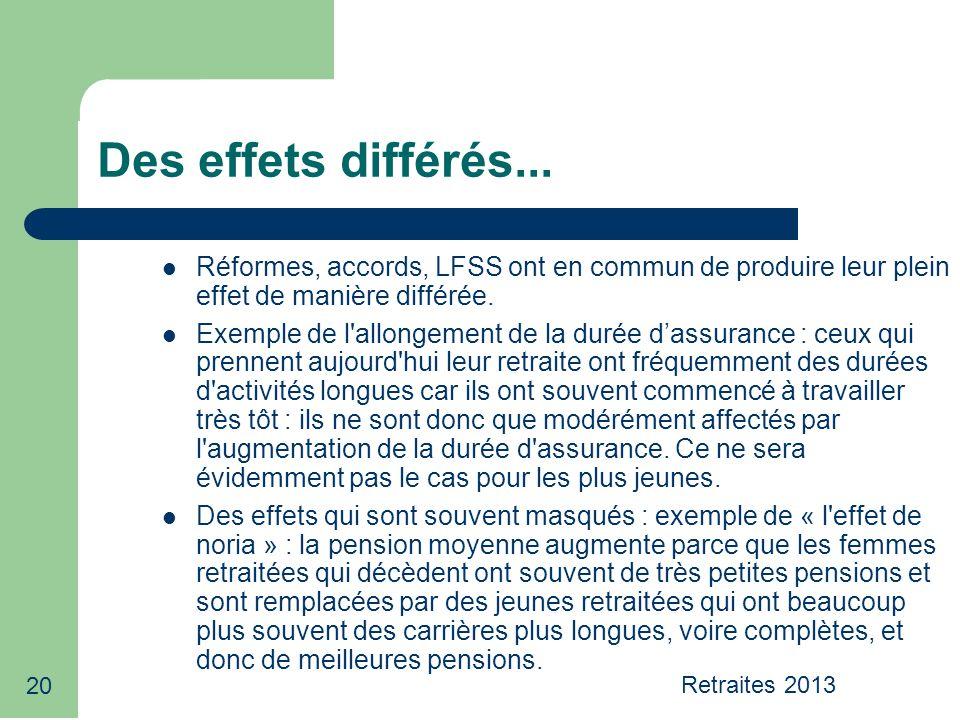 20 Des effets différés... Réformes, accords, LFSS ont en commun de produire leur plein effet de manière différée. Exemple de l'allongement de la durée