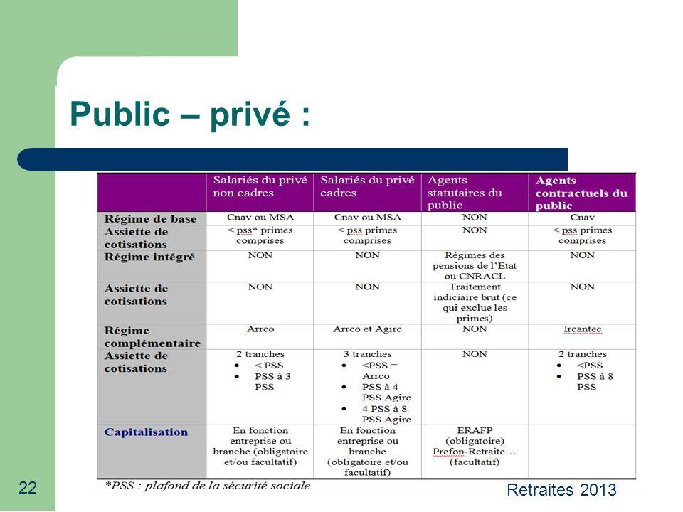 22 Public – privé : Retraites 2013