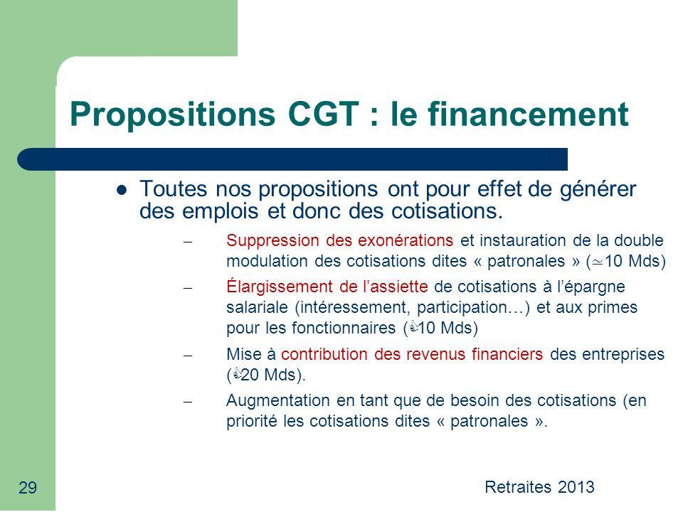 29 Propositions CGT : le financement Toutes nos propositions ont pour effet de générer des emplois et donc des cotisations. – Suppression des exonérat