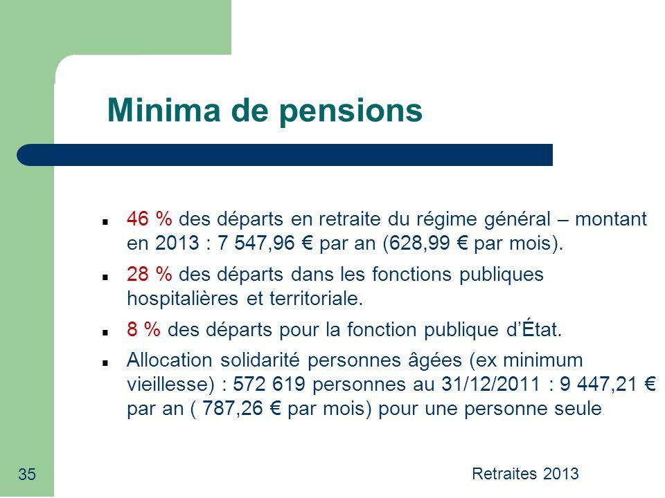 35 Minima de pensions 46 % des départs en retraite du régime général – montant en 2013 : 7 547,96 par an (628,99 par mois). 28 % des départs dans les