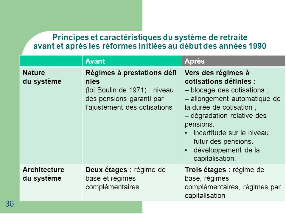 Principes et caractéristiques du système de retraite avant et après les réformes initiées au début des années 1990 AvantAprès Nature du système Régime