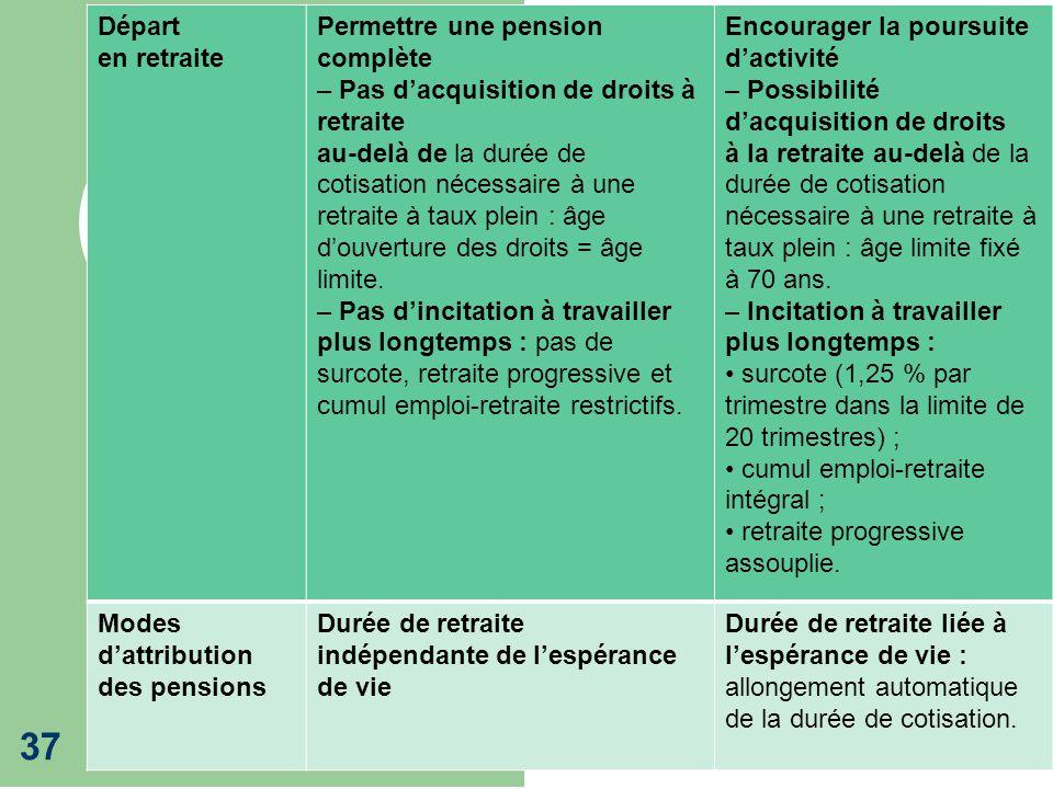 Retraites 2013 37 Départ en retraite Permettre une pension complète – Pas dacquisition de droits à retraite au-delà de la durée de cotisation nécessai