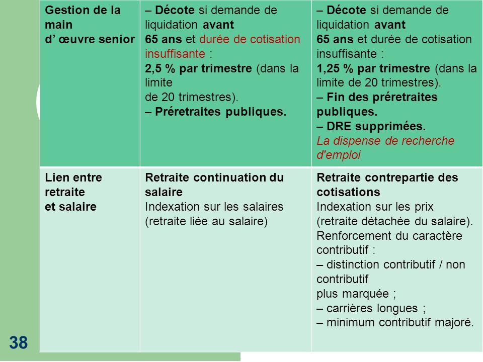 Retraites 2013 38 Gestion de la main d œuvre senior – Décote si demande de liquidation avant 65 ans et durée de cotisation insuffisante : 2,5 % par tr