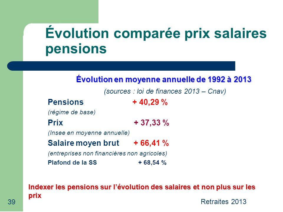 39 Évolution comparée prix salaires pensions Évolution en moyenne annuelle de 1992 à 2013 (sources : loi de finances 2013 – Cnav) Pensions + 40,29 % (