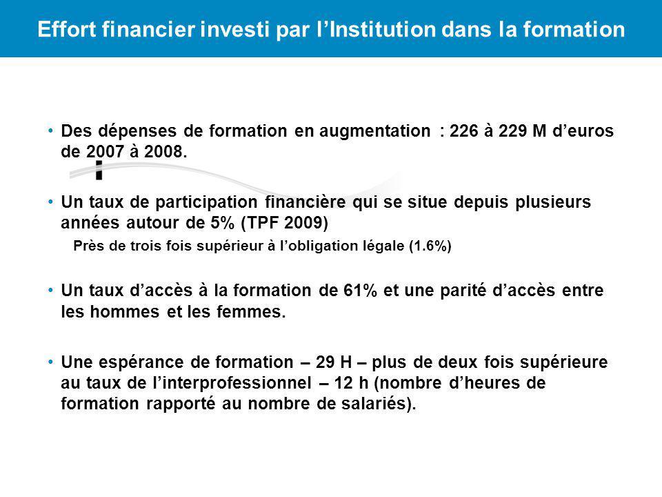 Effort financier investi par lInstitution dans la formation Des dépenses de formation en augmentation : 226 à 229 M deuros de 2007 à 2008. Un taux de