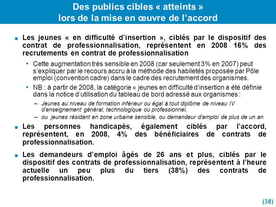 Des publics cibles « atteints » lors de la mise en œuvre de laccord Les jeunes « en difficulté dinsertion », ciblés par le dispositif des contrat de p