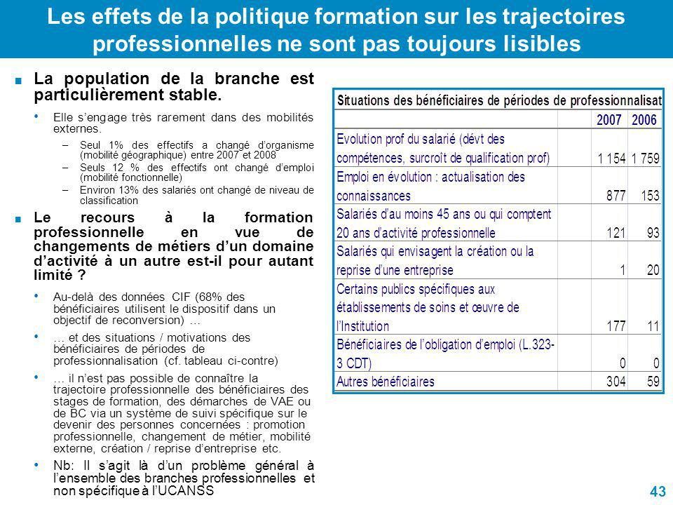 Les effets de la politique formation sur les trajectoires professionnelles ne sont pas toujours lisibles La population de la branche est particulièrem