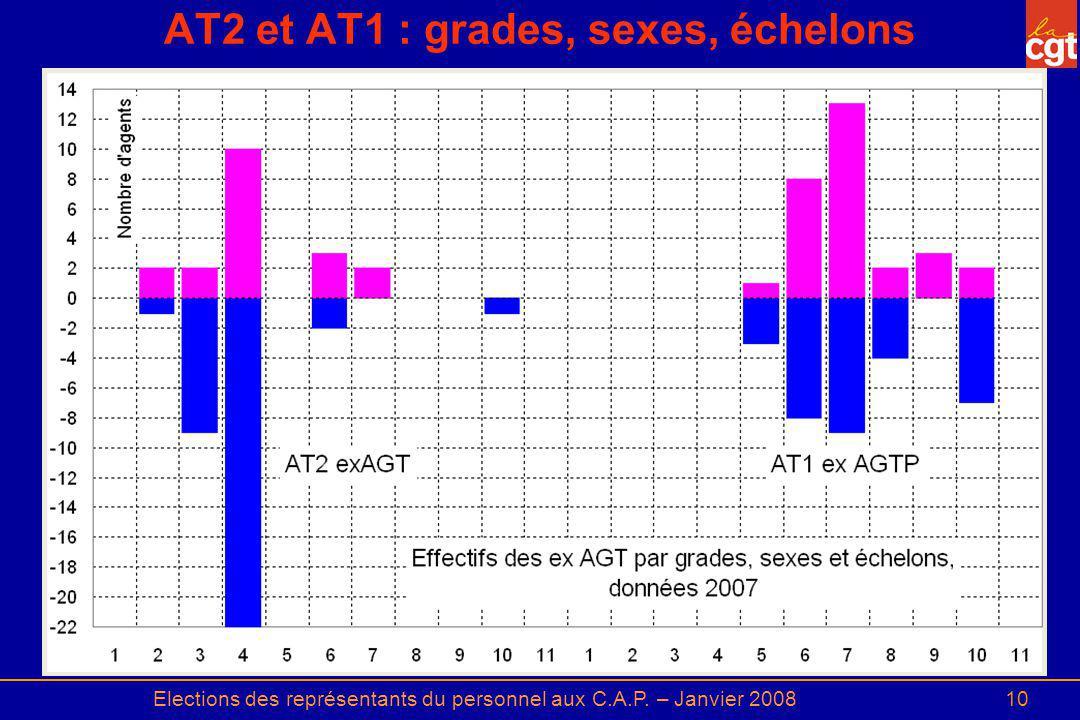 Elections des représentants du personnel aux C.A.P. – Janvier 200810 AT2 et AT1 : grades, sexes, échelons