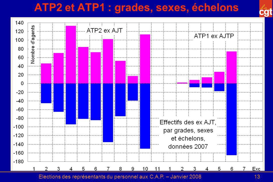 Elections des représentants du personnel aux C.A.P. – Janvier 200813 ATP2 et ATP1 : grades, sexes, échelons