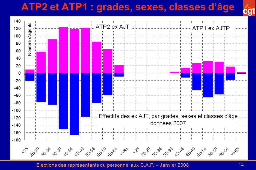 Elections des représentants du personnel aux C.A.P. – Janvier 200814 ATP2 et ATP1 : grades, sexes, classes dâge