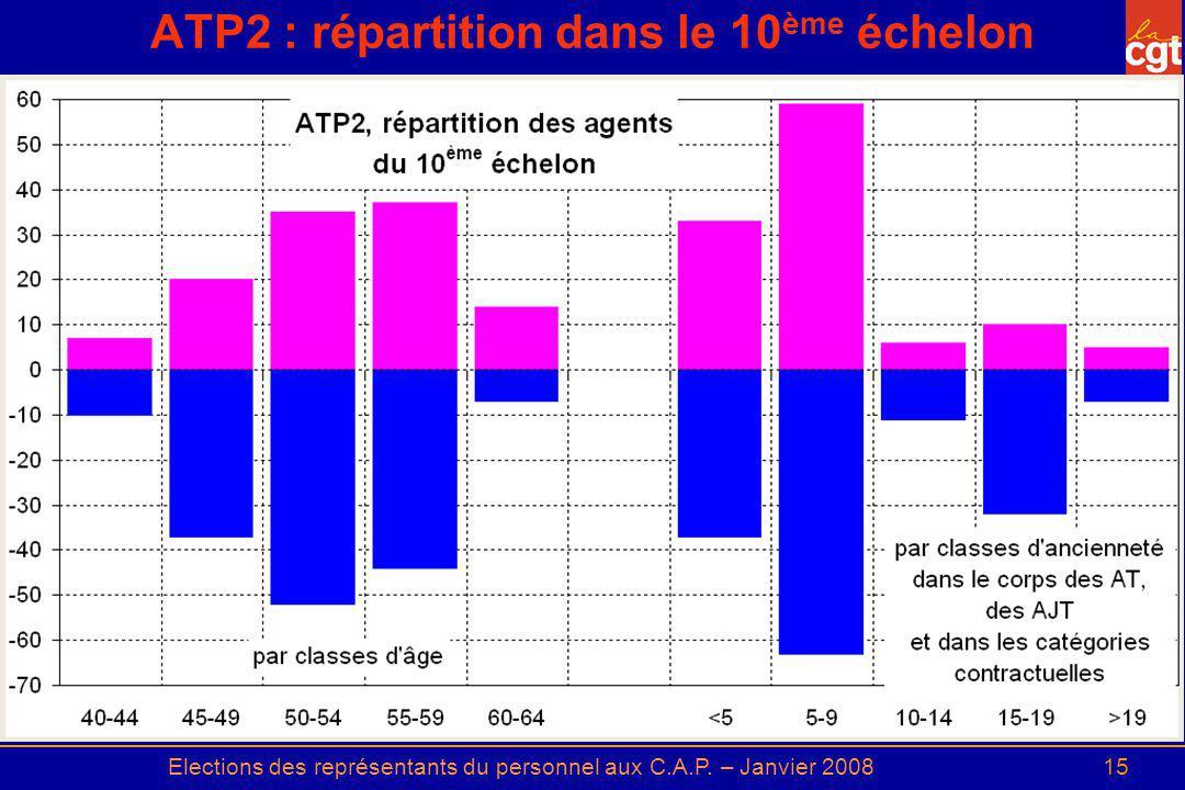 Elections des représentants du personnel aux C.A.P. – Janvier 200815 ATP2 : répartition dans le 10 ème échelon