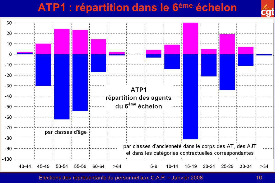 Elections des représentants du personnel aux C.A.P. – Janvier 200816 ATP1 : répartition dans le 6 ème échelon