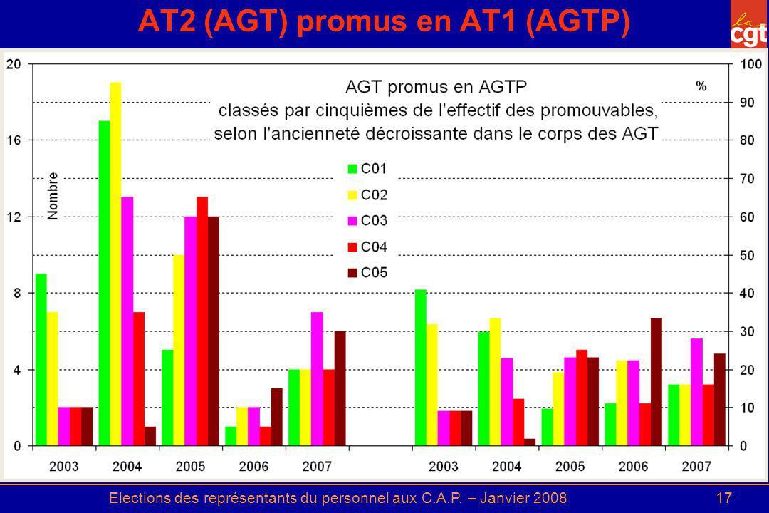Elections des représentants du personnel aux C.A.P. – Janvier 200817 AT2 (AGT) promus en AT1 (AGTP)