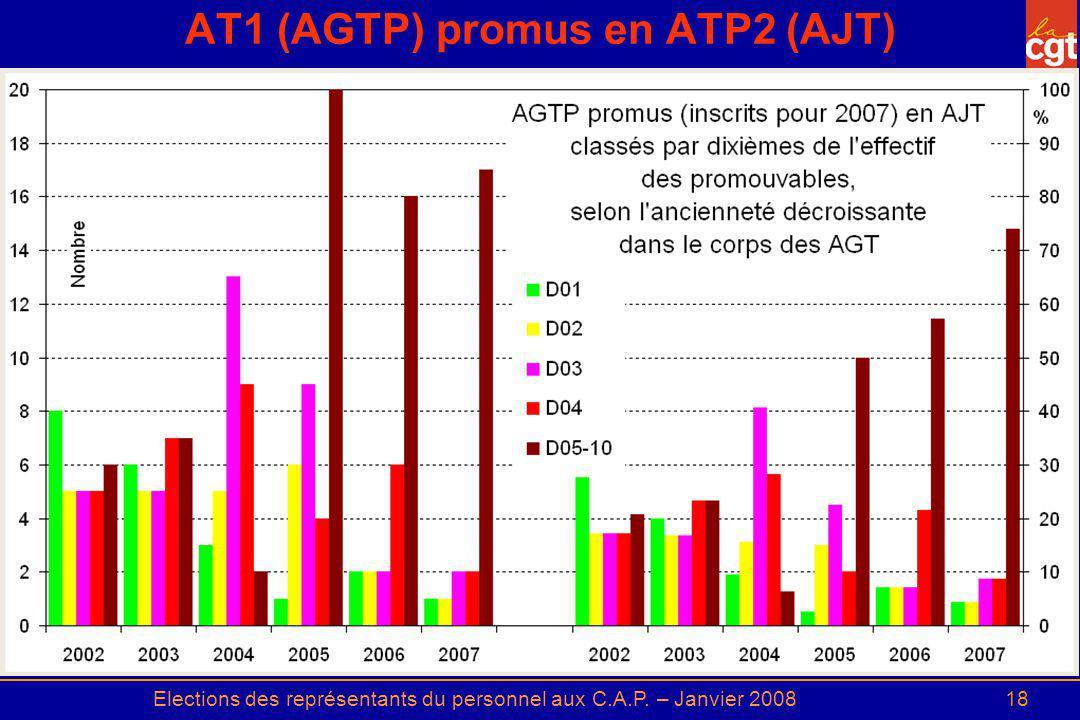Elections des représentants du personnel aux C.A.P. – Janvier 200818 AT1 (AGTP) promus en ATP2 (AJT)