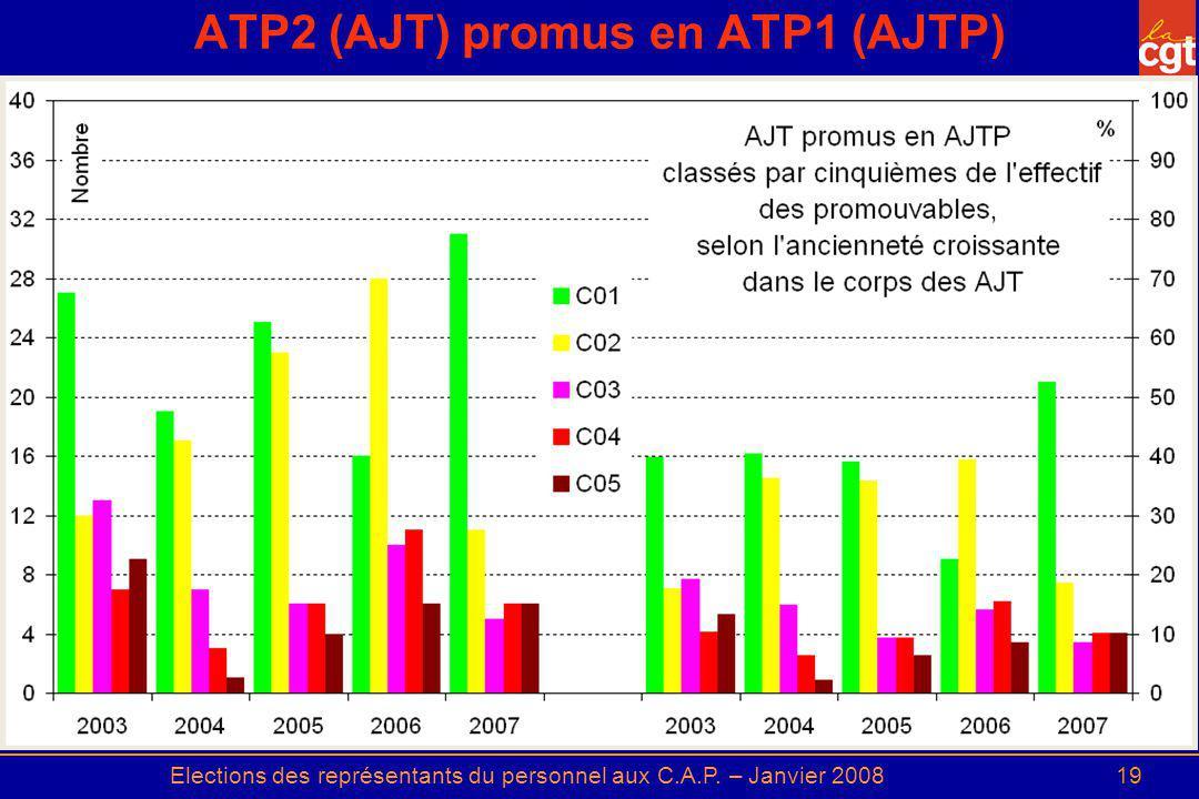 Elections des représentants du personnel aux C.A.P. – Janvier 200819 ATP2 (AJT) promus en ATP1 (AJTP)