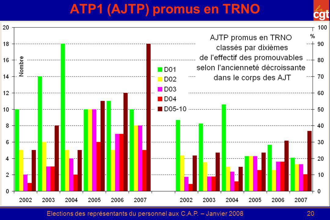 Elections des représentants du personnel aux C.A.P. – Janvier 200820 ATP1 (AJTP) promus en TRNO