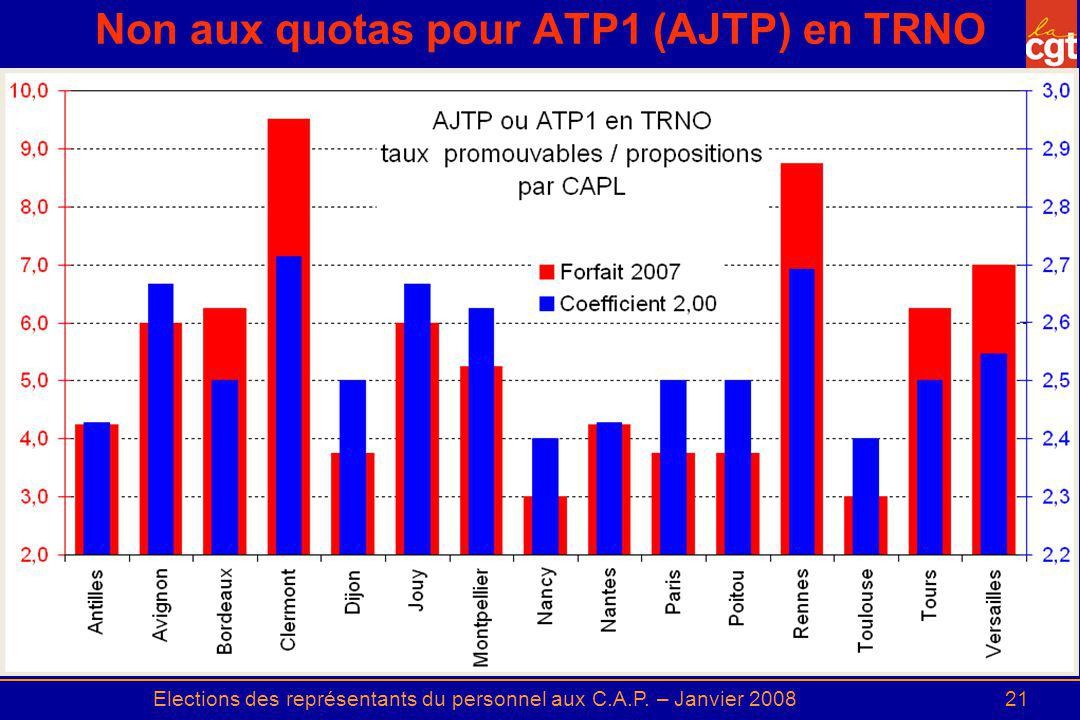 Elections des représentants du personnel aux C.A.P. – Janvier 200821 Non aux quotas pour ATP1 (AJTP) en TRNO