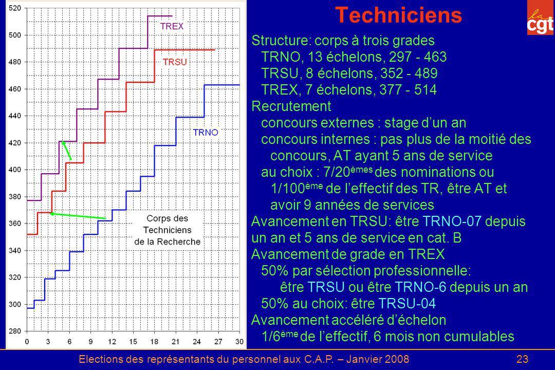 Elections des représentants du personnel aux C.A.P. – Janvier 200823 Techniciens Structure: corps à trois grades TRNO, 13 échelons, 297 - 463 TRSU, 8