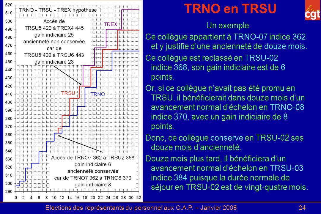 Elections des représentants du personnel aux C.A.P. – Janvier 200824 TRNO en TRSU Un exemple Ce collègue appartient à TRNO 07 indice 362 et y justifie