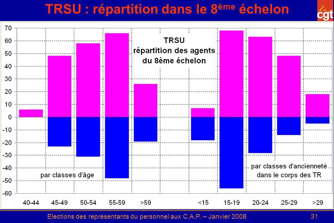 Elections des représentants du personnel aux C.A.P. – Janvier 200831 TRSU : répartition dans le 8 ème échelon