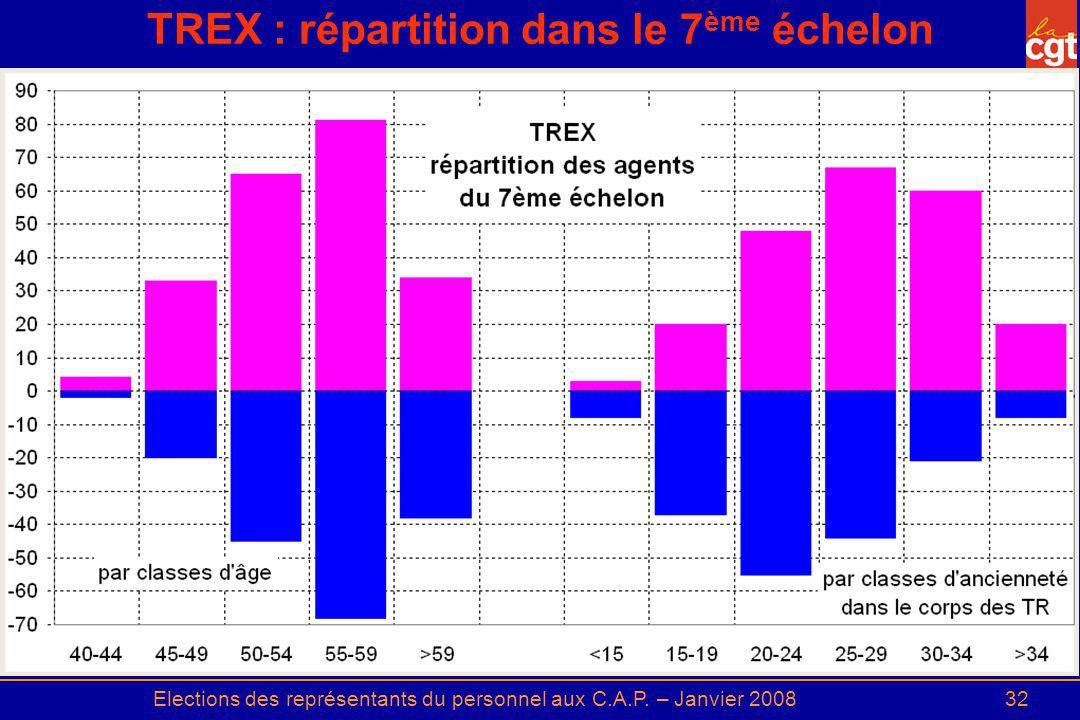 Elections des représentants du personnel aux C.A.P. – Janvier 200832 TREX : répartition dans le 7 ème échelon