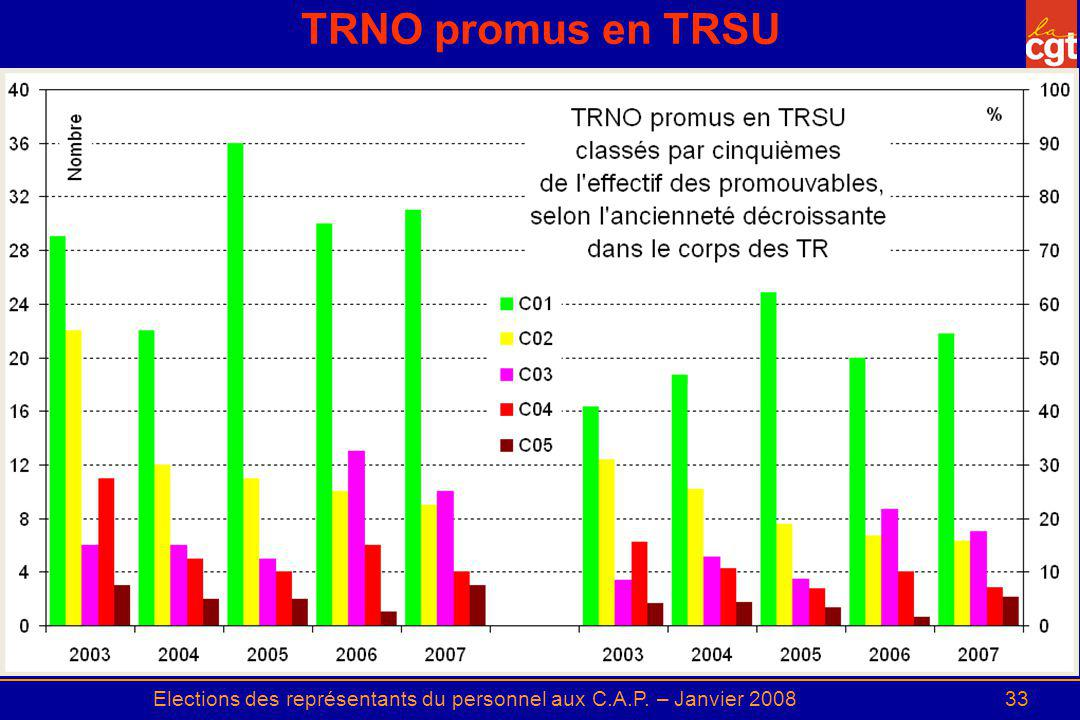 Elections des représentants du personnel aux C.A.P. – Janvier 200833 TRNO promus en TRSU