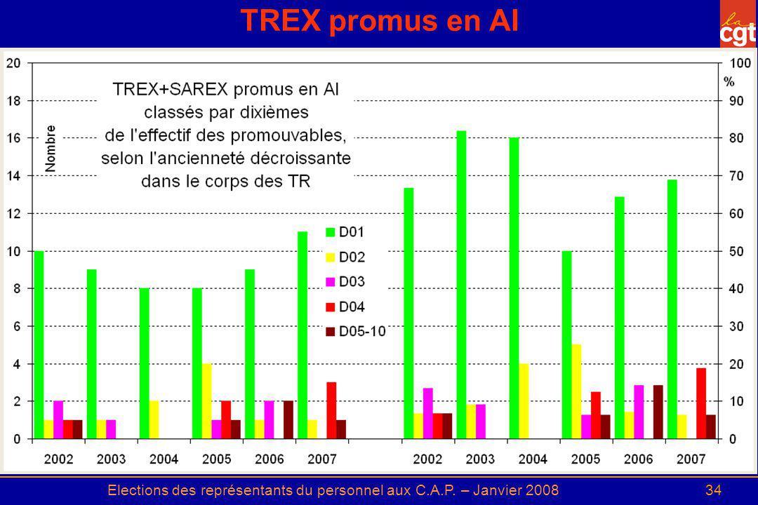 Elections des représentants du personnel aux C.A.P. – Janvier 200834 TREX promus en AI