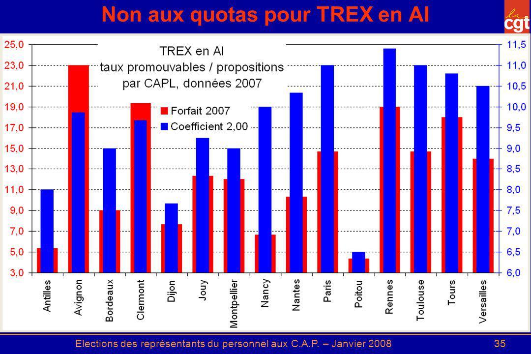 Elections des représentants du personnel aux C.A.P. – Janvier 200835 Non aux quotas pour TREX en AI