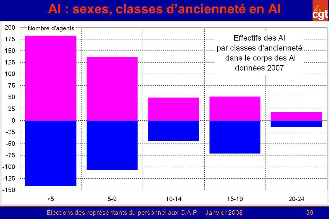 Elections des représentants du personnel aux C.A.P. – Janvier 200839 AI : sexes, classes dancienneté en AI