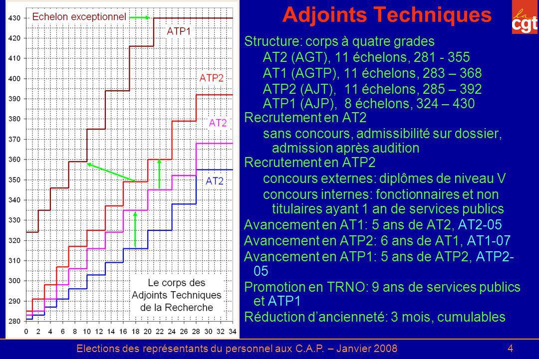 Elections des représentants du personnel aux C.A.P. – Janvier 20084 Adjoints Techniques Structure: corps à quatre grades AT2 (AGT), 11 échelons, 281 -