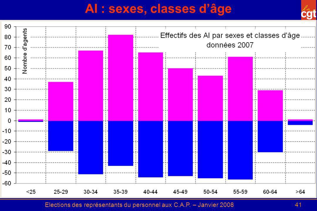 Elections des représentants du personnel aux C.A.P. – Janvier 200841 AI : sexes, classes dâge