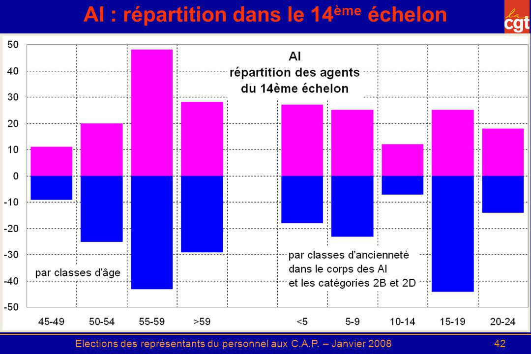 Elections des représentants du personnel aux C.A.P. – Janvier 200842 AI : répartition dans le 14 ème échelon