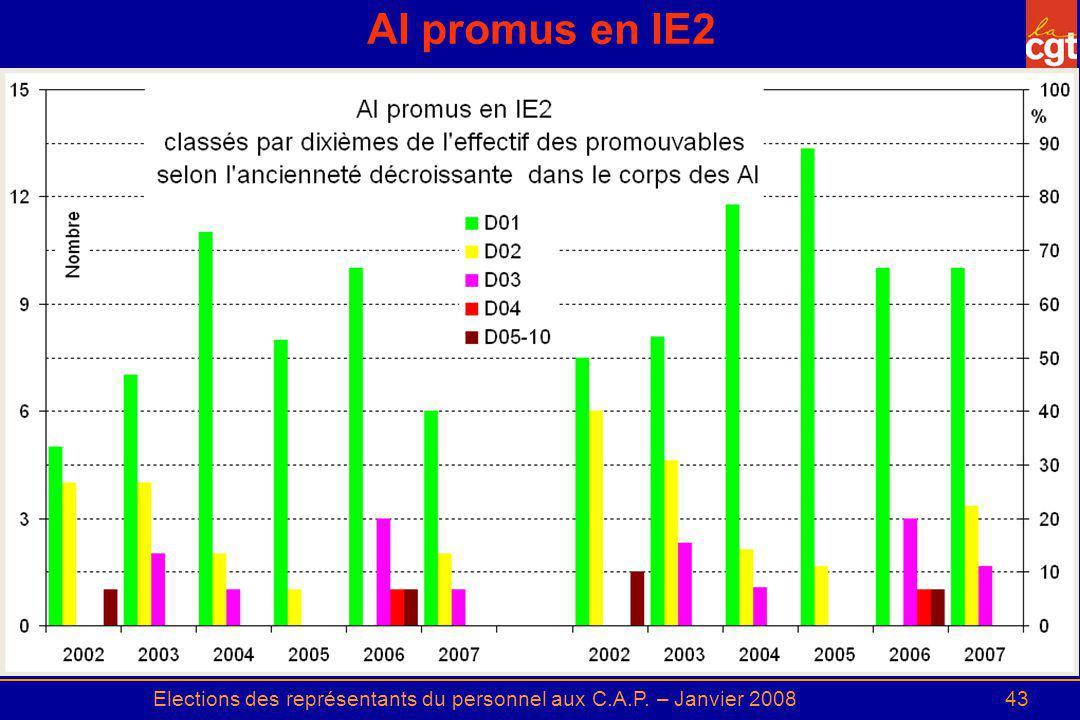 Elections des représentants du personnel aux C.A.P. – Janvier 200843 AI promus en IE2